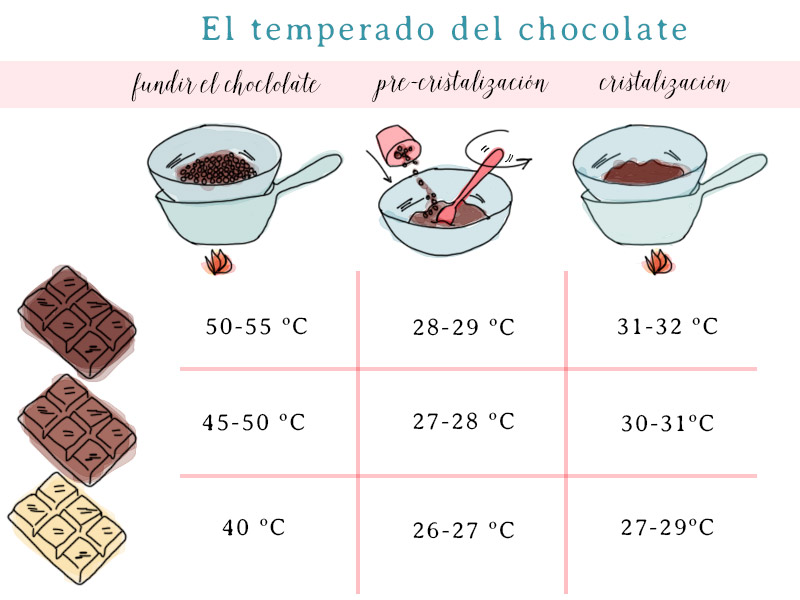 el temperado del chocolate